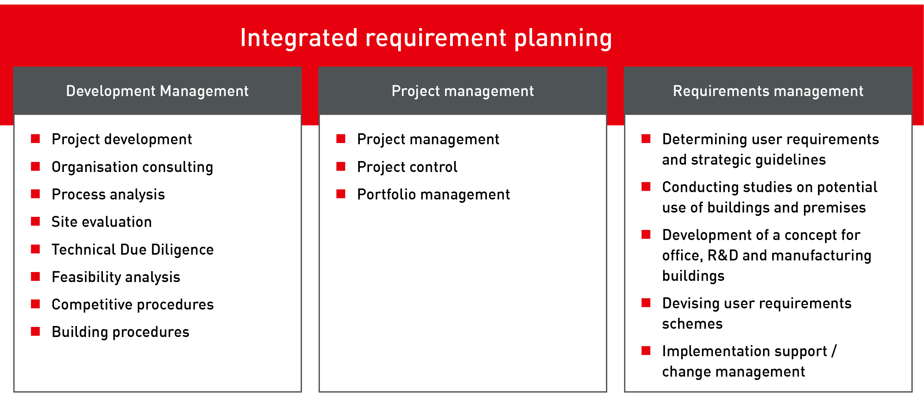 Integrated Requirements Management - What is requirements management